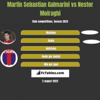 Martin Sebastian Galmarini vs Nestor Moiraghi h2h player stats