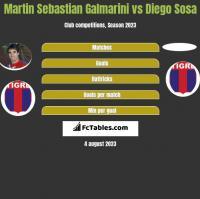 Martin Sebastian Galmarini vs Diego Sosa h2h player stats