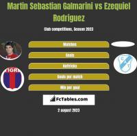 Martin Sebastian Galmarini vs Ezequiel Rodriguez h2h player stats
