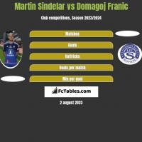 Martin Sindelar vs Domagoj Franic h2h player stats