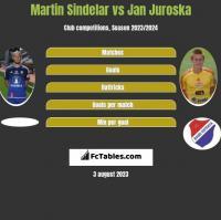 Martin Sindelar vs Jan Juroska h2h player stats