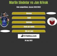 Martin Sindelar vs Jan Krivak h2h player stats