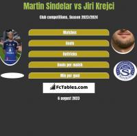 Martin Sindelar vs Jiri Krejci h2h player stats