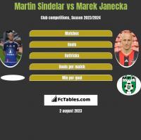 Martin Sindelar vs Marek Janecka h2h player stats