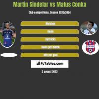 Martin Sindelar vs Matus Conka h2h player stats