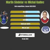Martin Sindelar vs Michal Kadlec h2h player stats