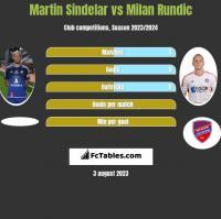 Martin Sindelar vs Milan Rundic h2h player stats