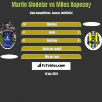 Martin Sindelar vs Milos Kopecny h2h player stats