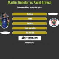 Martin Sindelar vs Pavel Dreksa h2h player stats