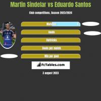 Martin Sindelar vs Eduardo Santos h2h player stats