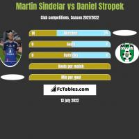 Martin Sindelar vs Daniel Stropek h2h player stats