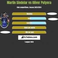 Martin Sindelar vs Oliver Putyera h2h player stats