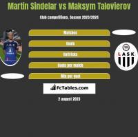 Martin Sindelar vs Maksym Talovierov h2h player stats