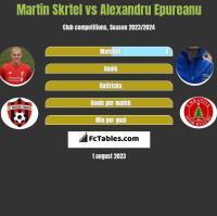Martin Skrtel vs Alexandru Epureanu h2h player stats