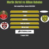 Martin Skrtel vs Alihan Kubalas h2h player stats