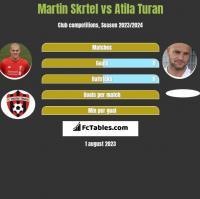 Martin Skrtel vs Atila Turan h2h player stats