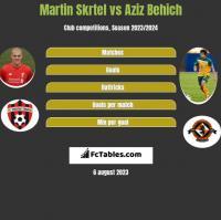 Martin Skrtel vs Aziz Behich h2h player stats