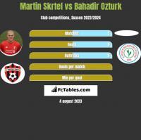 Martin Skrtel vs Bahadir Ozturk h2h player stats