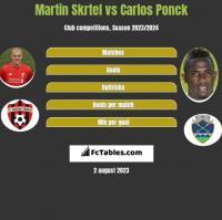 Martin Skrtel vs Carlos Ponck h2h player stats