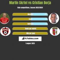 Martin Skrtel vs Cristian Borja h2h player stats