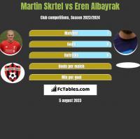Martin Skrtel vs Eren Albayrak h2h player stats