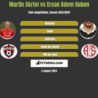 Martin Skrtel vs Ersan Adem Gulum h2h player stats