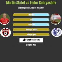 Martin Skrtel vs Fedor Kudryashov h2h player stats