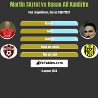 Martin Skrtel vs Hasan Ali Kaldirim h2h player stats