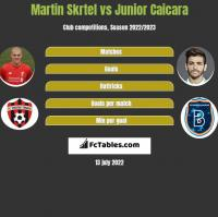 Martin Skrtel vs Junior Caicara h2h player stats