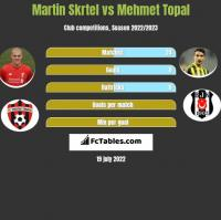 Martin Skrtel vs Mehmet Topal h2h player stats