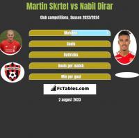 Martin Skrtel vs Nabil Dirar h2h player stats