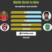 Martin Skrtel vs Neto h2h player stats