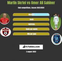 Martin Skrtel vs Omer Ali Sahiner h2h player stats