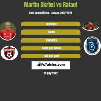 Martin Skrtel vs Rafael h2h player stats
