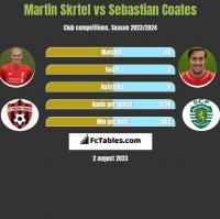 Martin Skrtel vs Sebastian Coates h2h player stats