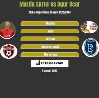 Martin Skrtel vs Ugur Ucar h2h player stats