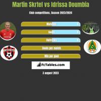 Martin Skrtel vs Idrissa Doumbia h2h player stats