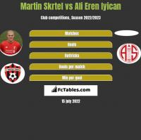 Martin Skrtel vs Ali Eren Iyican h2h player stats
