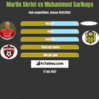 Martin Skrtel vs Muhammed Sarikaya h2h player stats