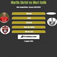 Martin Skrtel vs Mert Celik h2h player stats