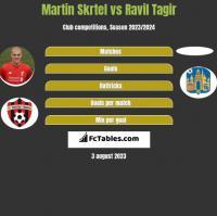 Martin Skrtel vs Ravil Tagir h2h player stats