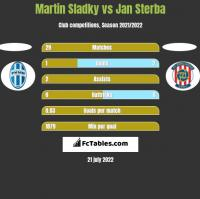 Martin Sladky vs Jan Sterba h2h player stats
