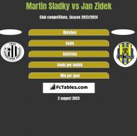 Martin Sladky vs Jan Zidek h2h player stats