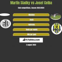 Martin Sladky vs Josef Celba h2h player stats