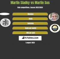 Martin Sladky vs Martin Sus h2h player stats