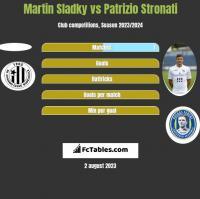 Martin Sladky vs Patrizio Stronati h2h player stats