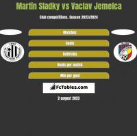 Martin Sladky vs Vaclav Jemelca h2h player stats