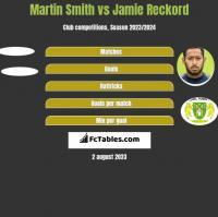 Martin Smith vs Jamie Reckord h2h player stats