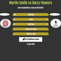 Martin Smith vs Harry Flowers h2h player stats