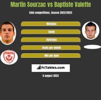 Martin Sourzac vs Baptiste Valette h2h player stats